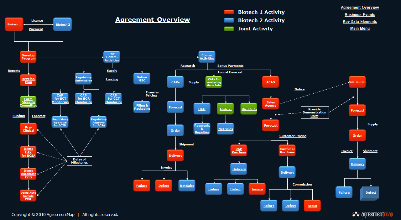 Agreement Map